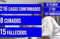 15 fallecidos por coronavirus en Albacete