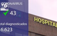 3 fallecidos más por covid-19 en la provincia de Albacete